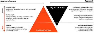 Hedge Fund Solutions Institutional Blackrock