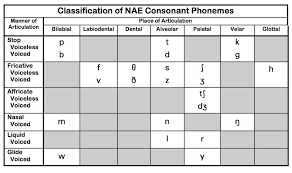 Phoneme Categorization Manner And Place Phonetic Chart