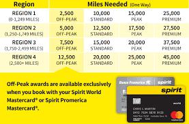 Bofa Spirit Airlines Card New 30k Bonus Plus 100 Credit
