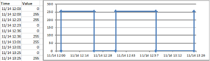 Excel Chart On Off Values With Timestamp Stack Overflow