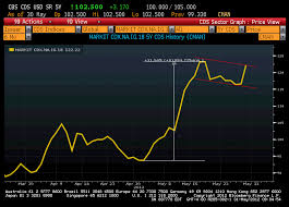 Cdx Ig Chart Cdx Ig 18 The Steady Trader