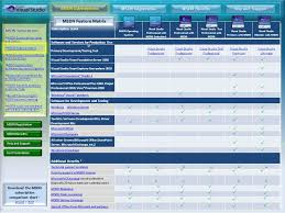 Msdn License Comparison Chart What Is Msdn Subscriptions Msdn Subscriptions Level And
