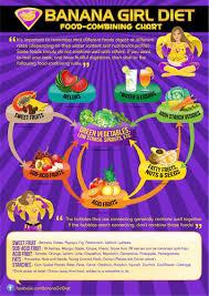 Banana Girl Diet Food Combining Chart Freelee The Banana Girl Eating Fruits Veggies By Group