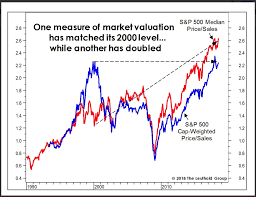 1995 Stock Market Chart Is The U S Stock Market Overvalued Seeking Alpha