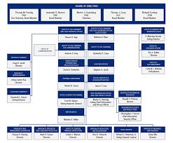 Princeton University Organizational Chart Www