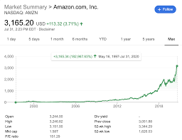 How To Find The Next Amazon Stock