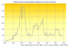 Platinum Price Below Gold For Longest Since 19th Century