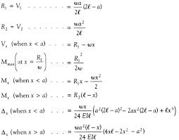 Structural Design Formulas Simply Supported Udl Beam Formulas Bending Moment Equations