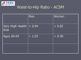 Acsm Waist Circumference Chart Acsm Based Fitness Testing Blood Pressure Resting Blood