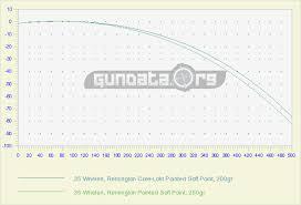 Cva Ballistics Chart 35 Whelen Ballistics Gundata Org