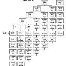 Alice J Ramsay Relationship Chart Relationship Chart By Alice J Ramsay Tutoriais