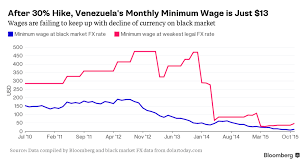 After 30 Hike Venezuelas Minimum Wage Is Just 13 A Month