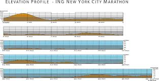 Nyc Marathon Elevation Chart Week That Was New York New York Rita Jeptoo Tests