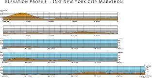 Tokyo Marathon Elevation Chart Week That Was New York New York Rita Jeptoo Tests