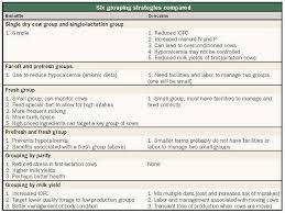 Grouping Similar Cows Has Its Benefits