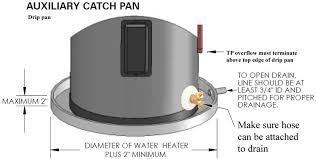 Hot Water Tank Installation How To Install Electric Water Heater