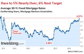 Home Interest Rates Chart What Will Surging Mortgage Rates Do To Housing Bubble 2