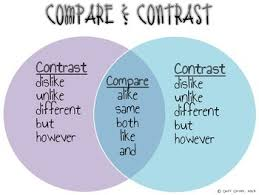 Compare Contrast Lessons Tes Teach