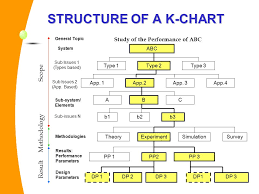 K Chart K Chart Tool For Research Planning Monitoring Ppt Video