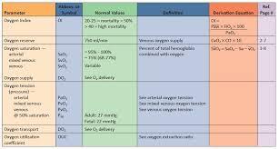 Hemodynamic Monitoring Parameters O P