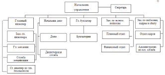 Курсовая работа Учет расчетов по оплате труда ru Организационная структура предприятия представлена на рис 1 1