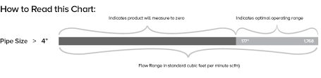 Mass Flow Meters Thermal Mass Flow Meter Selection Charts