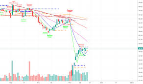 L Stock Price And Chart Tsx L Tradingview