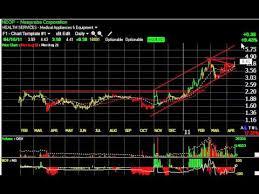 Amrn Cool Mobi Yoku Stock Charts Harry Boxer Thetechtrader Com