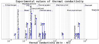 Thermal Conductivity Chart Metals Thermal Conductivity Wikipedia