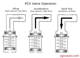 Pcv Valve Diagram Wiring Schematic Diagram