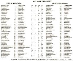 72 Melakarta Ragas Chart In Tamil The Melakarta Chart From S Rajams Book Musings On Music