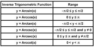 Sparknotes Trigonometric Equations Inverse Trigonometric