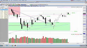 Pivot Point Trading Djia Chart Candlestick Pattern Recognition What Next