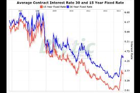 Mortgage Rates Refinancing Applications Decline Csmonitor Com