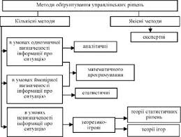 Технология принятия управленческих решений по результатам анализа  Классификация методов обоснования управленческих решений