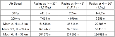 table of radii over sd