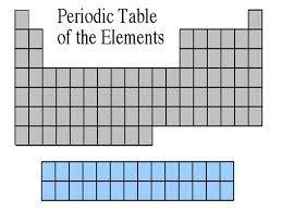 PERIODIC TABLE NITROGEN FAMILY MEMBERS | Periodic Table