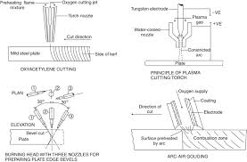 Oxygen Cutting An Overview Sciencedirect Topics