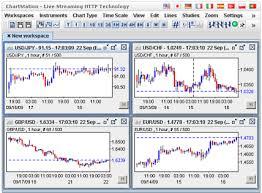Netdania Forex Charts Features Stockcharts Chartstation Netdania