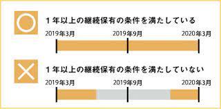 東洋 水産 株価