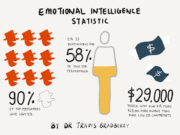 "sorry but eq is way more important than iq these days it s interesting to note how the concept of emotional intelligence has evolved over the years from its inception as something called ""social intelligence"""