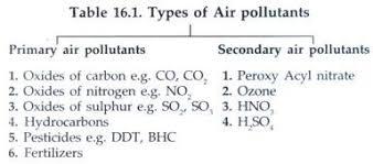 essay on air pollution in types pollution environment essay 5 major air pollutants