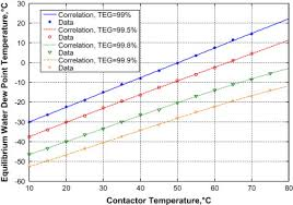 Rapid Estimation Of Equilibrium Water Dew Point Of Natural