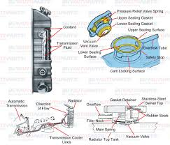 similiar engine cooling system diagram keywords lovely car engine cooling system diagram car diagram 89 on sport car