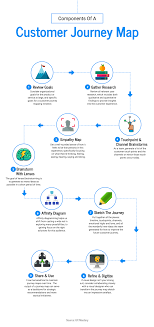 Infographic Process Design 28 Process Infographic Templates And Visualization Tips