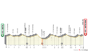 UAE Tour 2020 – Stage 2 preview – Ciclismo Internacional