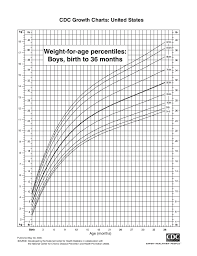 Cdc 2000 Growth Chart All 1