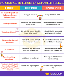 No Change In Verb Tenses In Reported Speech 7 E S L