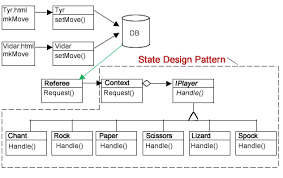 State Pattern Inspiration Php State Design Pattern PHP Design Patterns