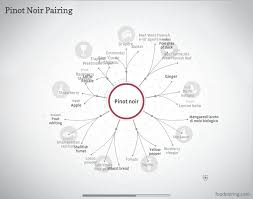 Techniques For Perfect Taste And Flavor Pairings W Charts